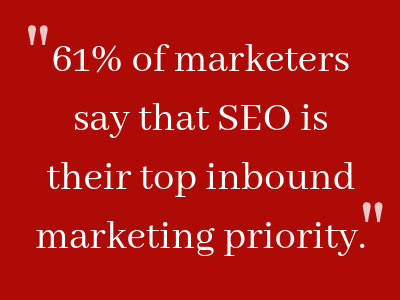 61% of marketers say that SEO is their top inbound marketing priority.