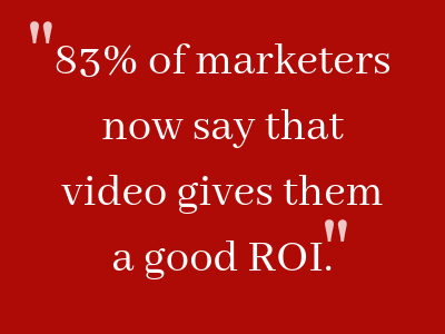 83% of marketers now say that video gives them a good ROI.