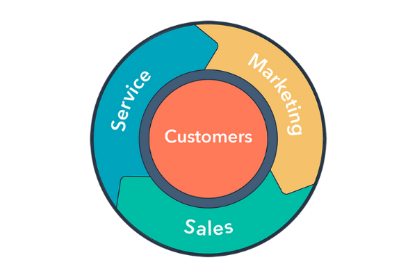 HubSpot's Flywheel visual for marketing