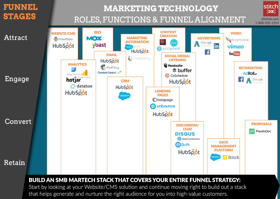 martech-stack-builder