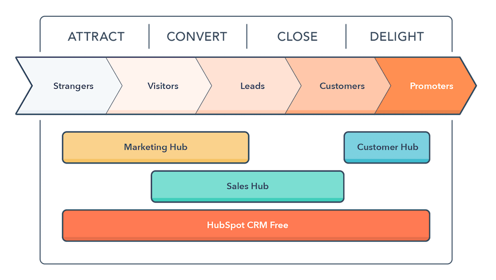 hubspots updates on the customer hub