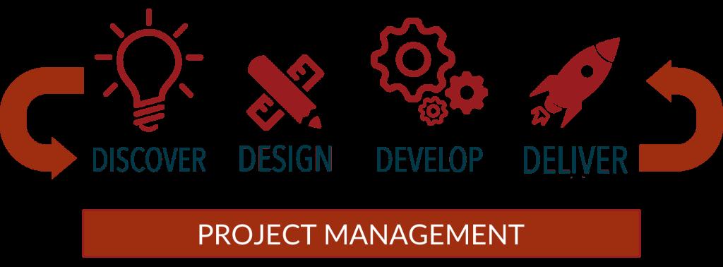 Website Development Process | WordPress Content Management| StitchDX